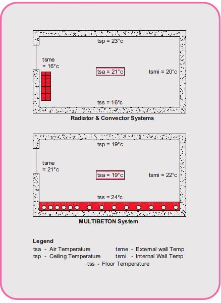 Multibeton Radiant Convection