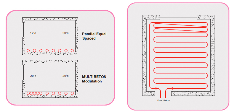 Multibeton Modulation Of Design